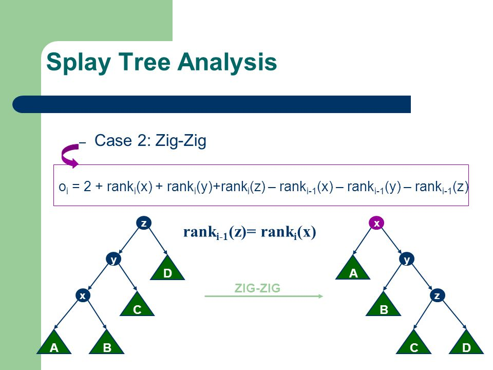 Splay Tree Analysis Case 2: Zig-Zig ranki-1(z)= ranki(x)