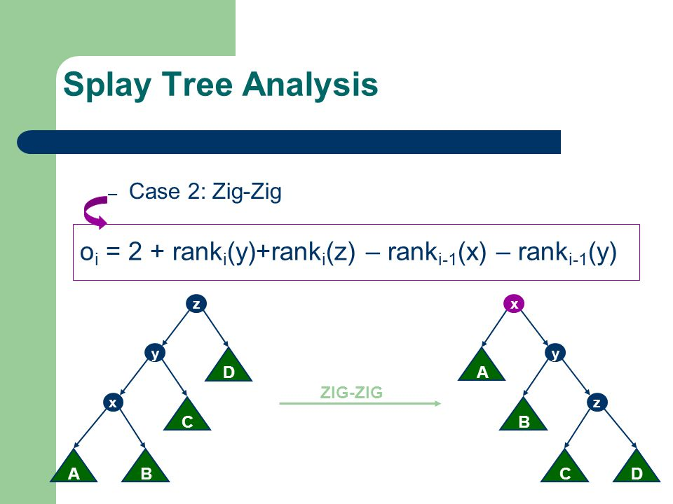 Splay Tree Analysis Case 2: Zig-Zig. oi = 2 + ranki(y)+ranki(z) – ranki-1(x) – ranki-1(y) z. D. C.