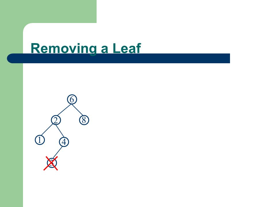 Removing a Leaf 6 2 8 1 4 3