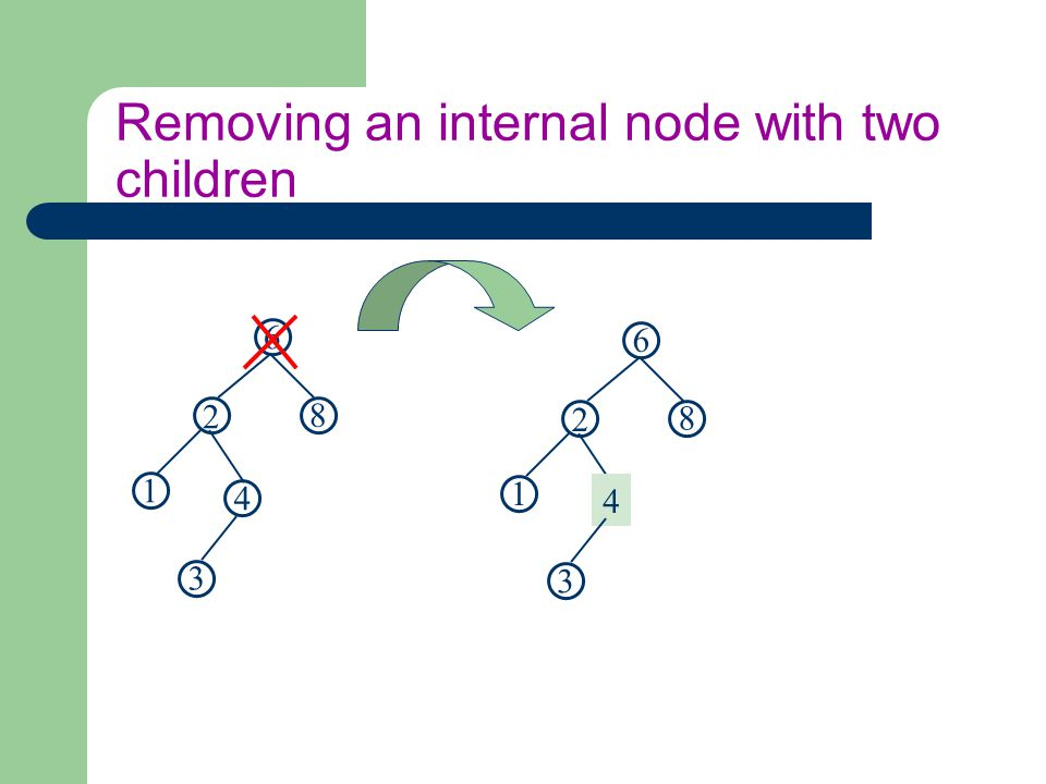 Removing an internal node with two children