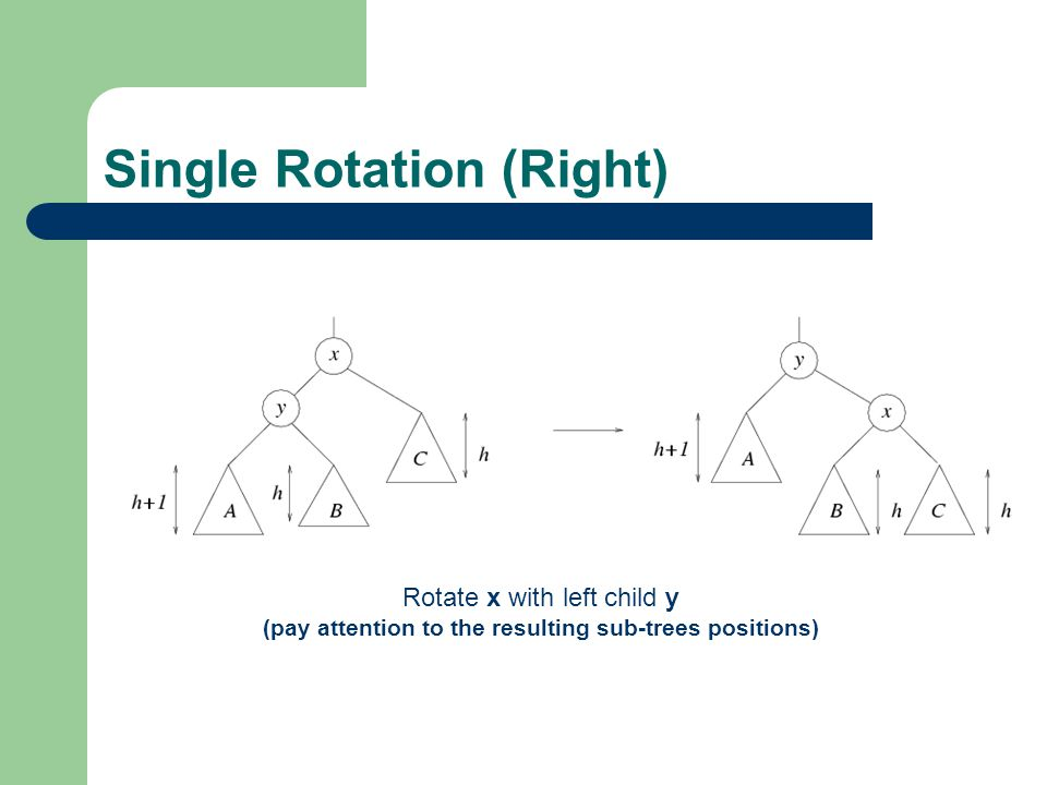 Single Rotation (Right)