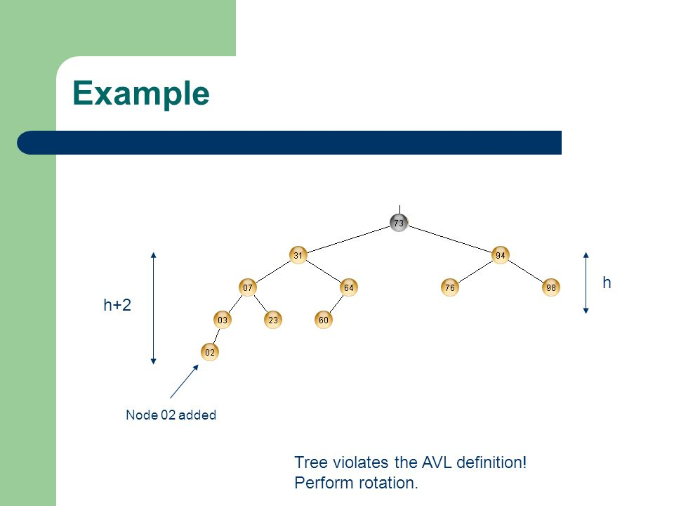 Example h h+2 Tree violates the AVL definition! Perform rotation.