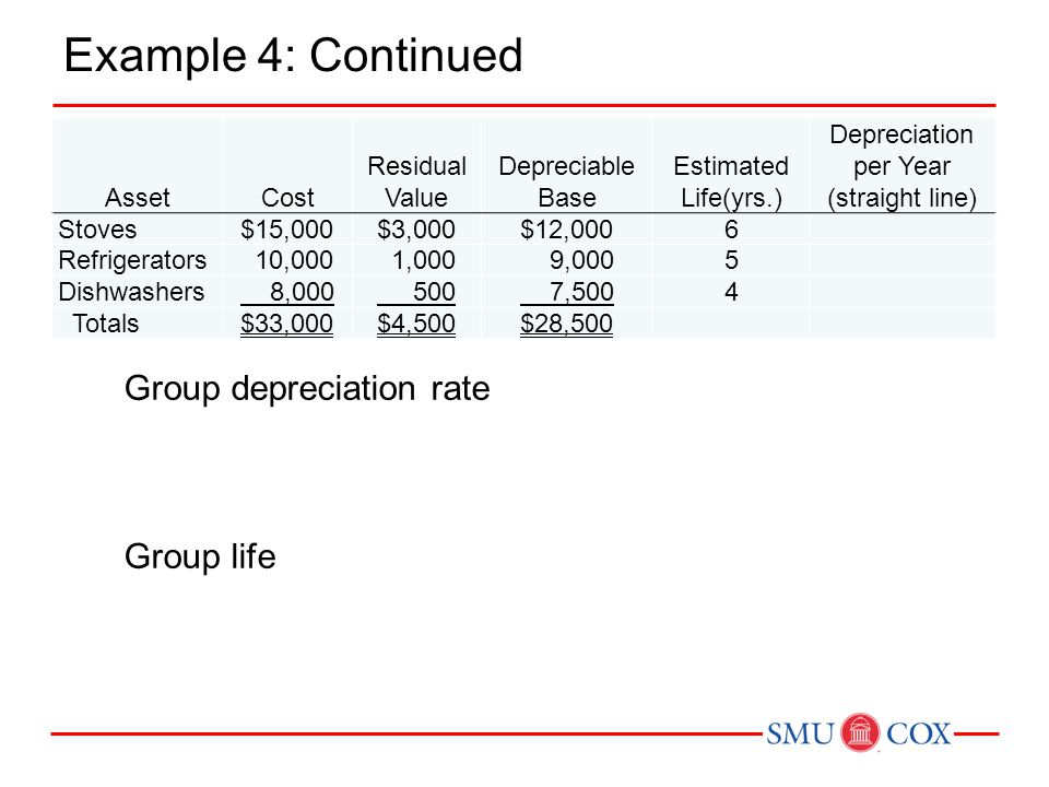 Example 4: Continued Group depreciation rate Group life Asset Cost