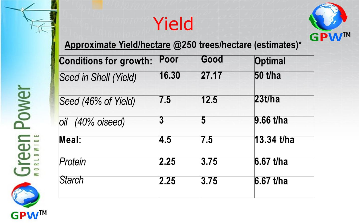 Yield Seed in Shell (Yield) Seed (46% of Yield) oil (40% oiseed)
