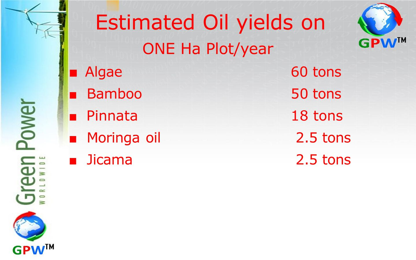 Estimated Oil yields on