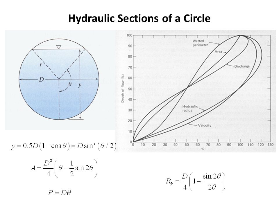 Hydraulic Sections of a Circle