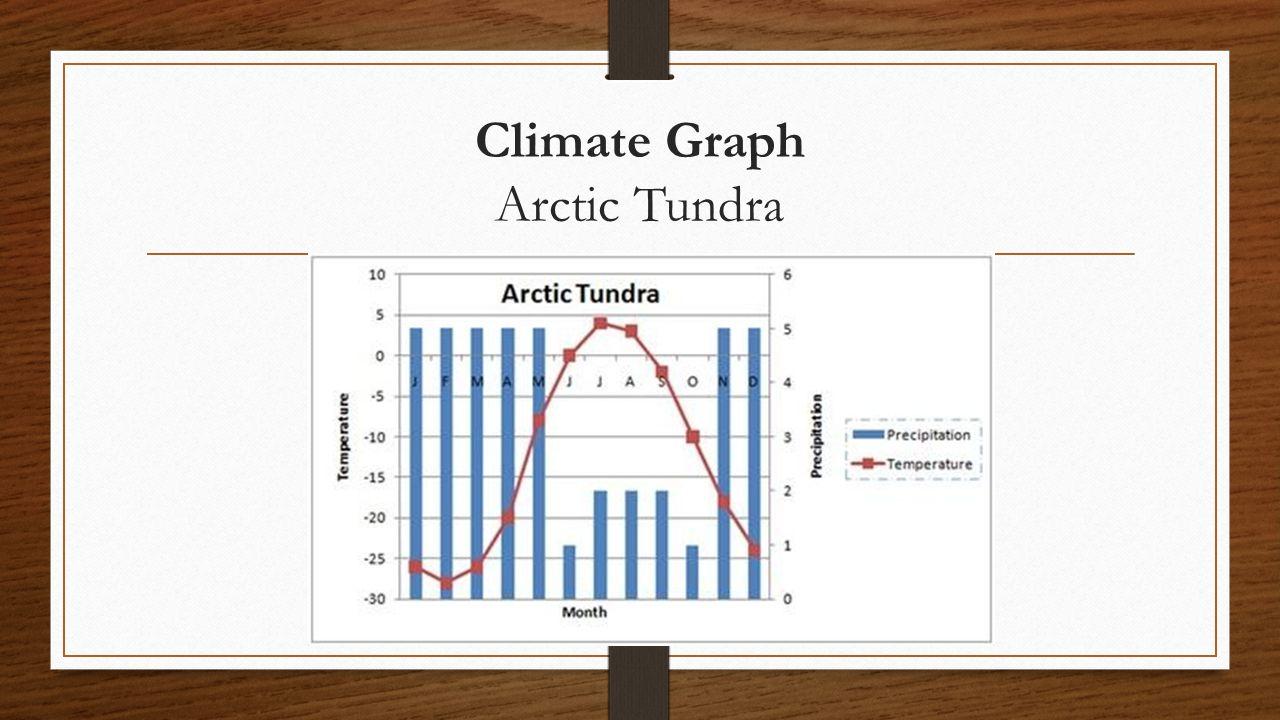 Climate Graph Arctic Tundra