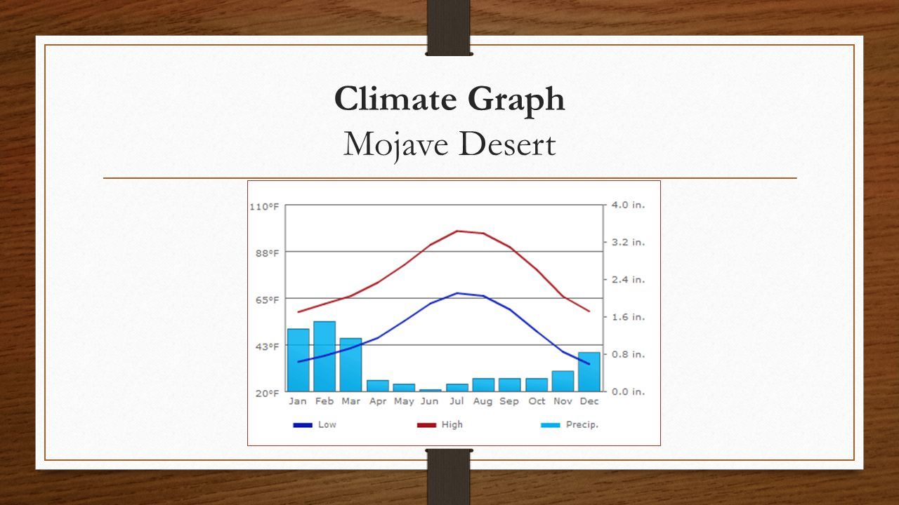 Climate Graph Mojave Desert