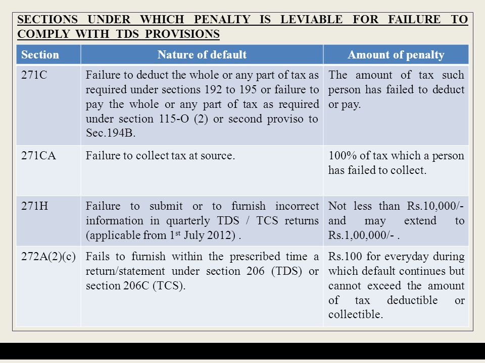 SECTIONS UNDER WHICH PENALTY IS LEVIABLE FOR FAILURE TO COMPLY WITH TDS PROVISIONS