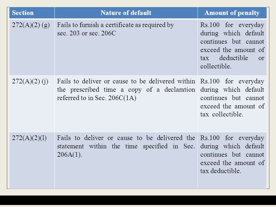 Section Nature of default. Amount of penalty. 272(A)(2) (g) Fails to furnish a certificate as required by.