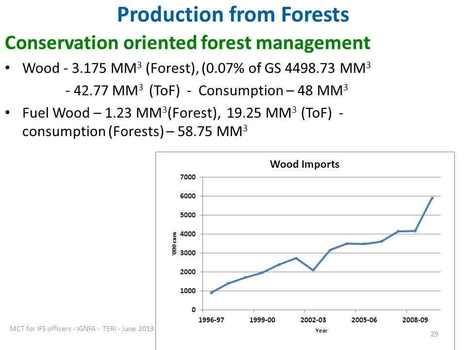 Production from Forests