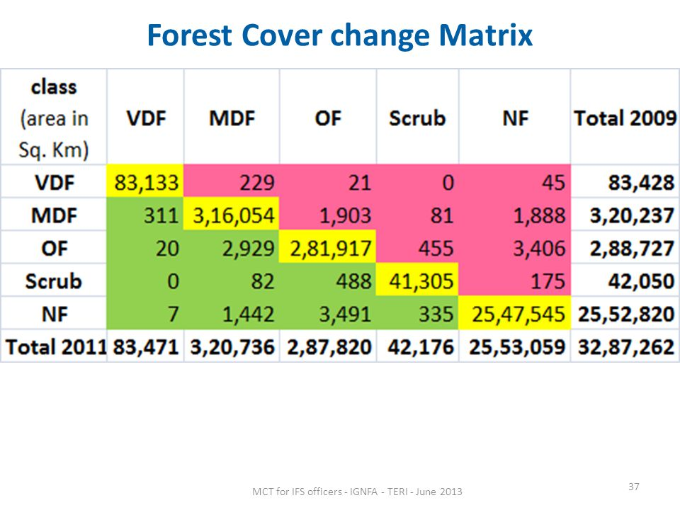 Forest Cover change Matrix