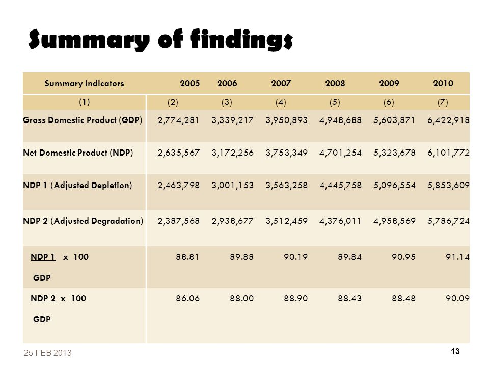 Summary of findings Summary Indicators 2005 2006 2007 2008 2009 2010