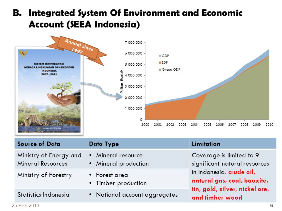Integrated System Of Environment and Economic Account (SEEA Indonesia)