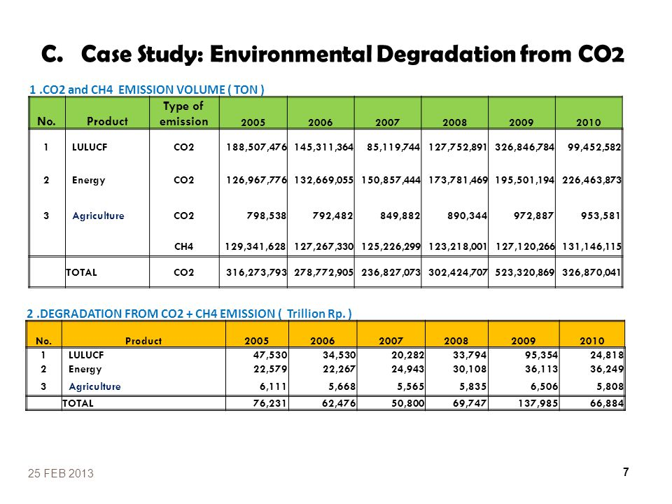 Case Study: Environmental Degradation from CO2