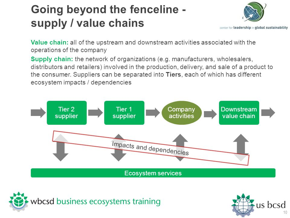 Going beyond the fenceline - supply / value chains