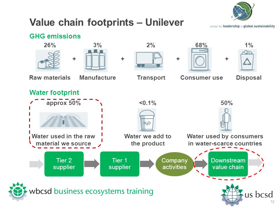 Value chain footprints – Unilever