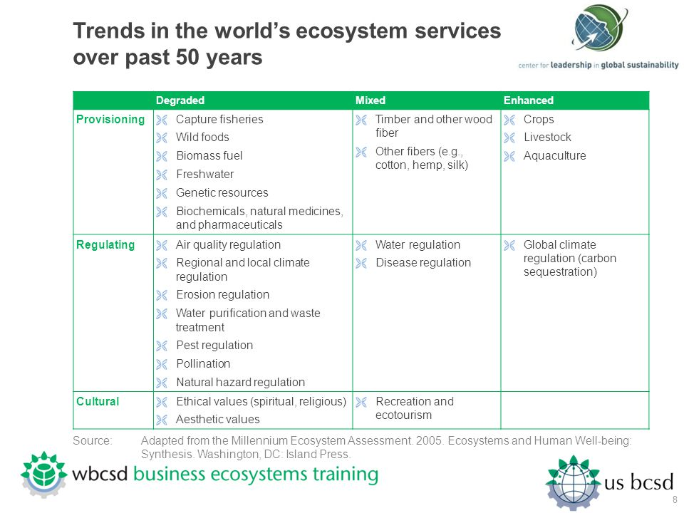Trends in the world's ecosystem services over past 50 years
