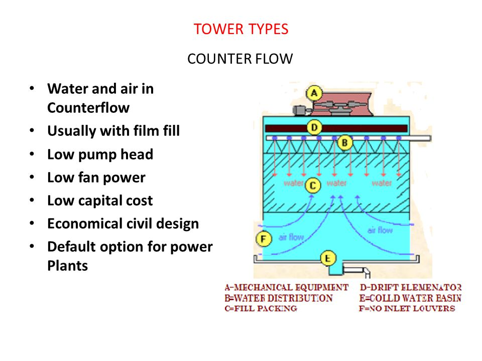 TOWER TYPES COUNTER FLOW