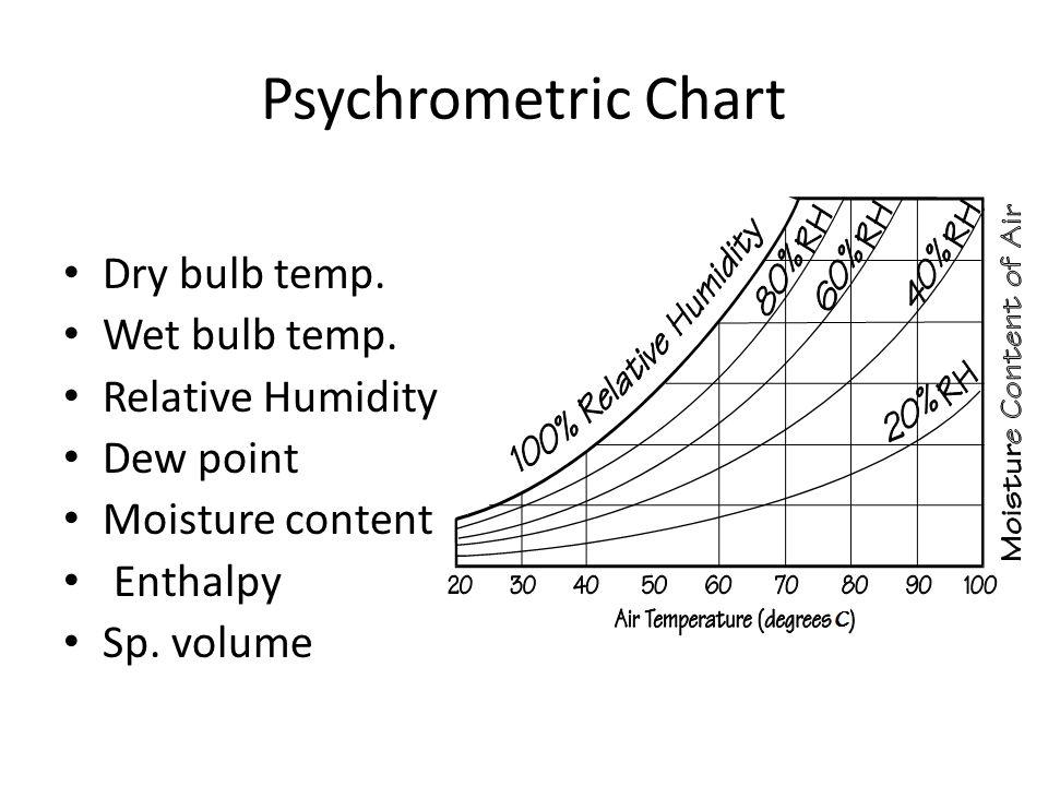 Psychrometric Chart Dry bulb temp. Wet bulb temp. Relative Humidity