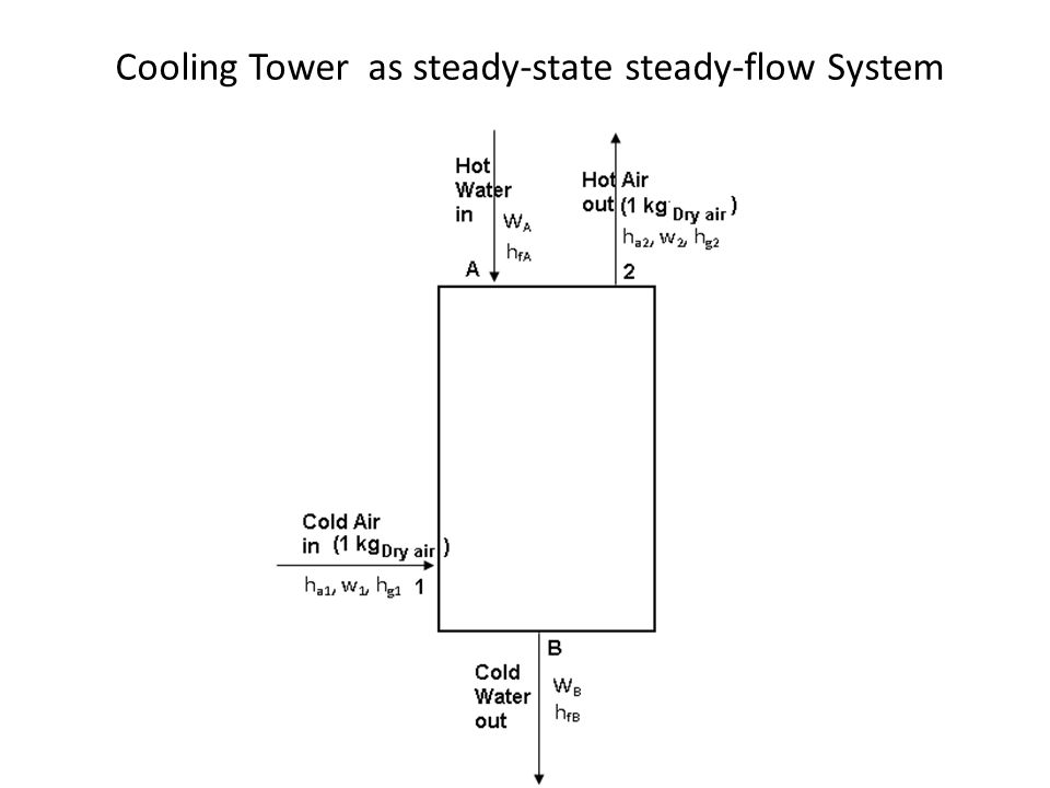 Cooling Tower as steady-state steady-flow System