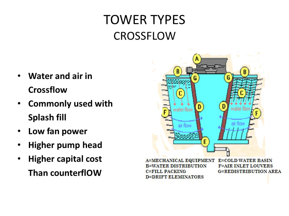 TOWER TYPES CROSSFLOW Water and air in Crossflow Commonly used with