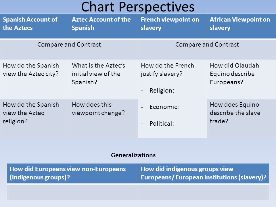 Chart Perspectives Spanish Account of the Aztecs