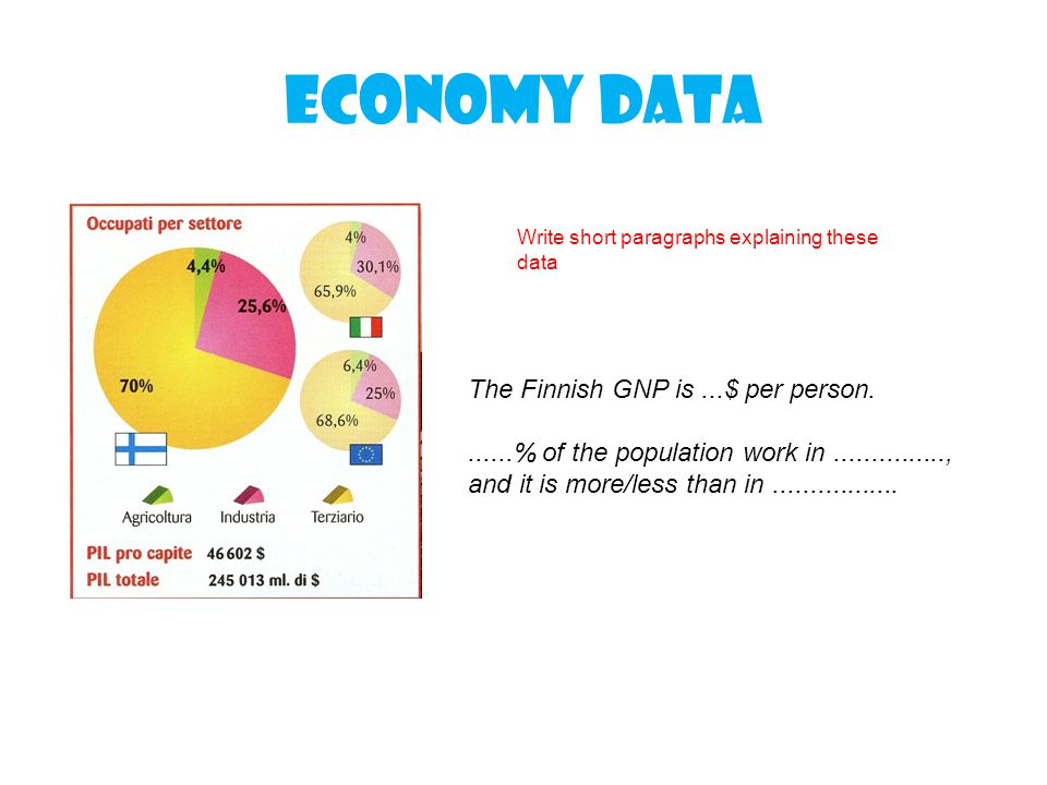 Economy data The Finnish GNP is ...$ per person.