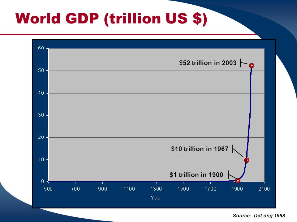 World GDP (trillion US $)