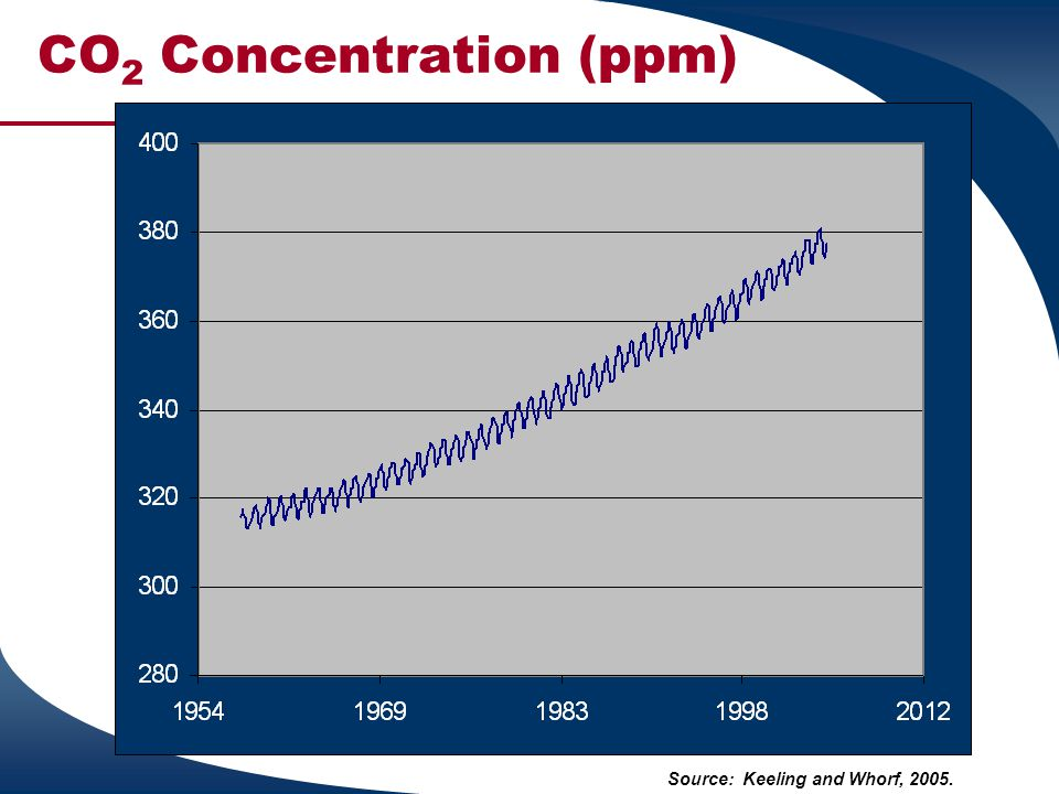 CO2 Concentration (ppm)