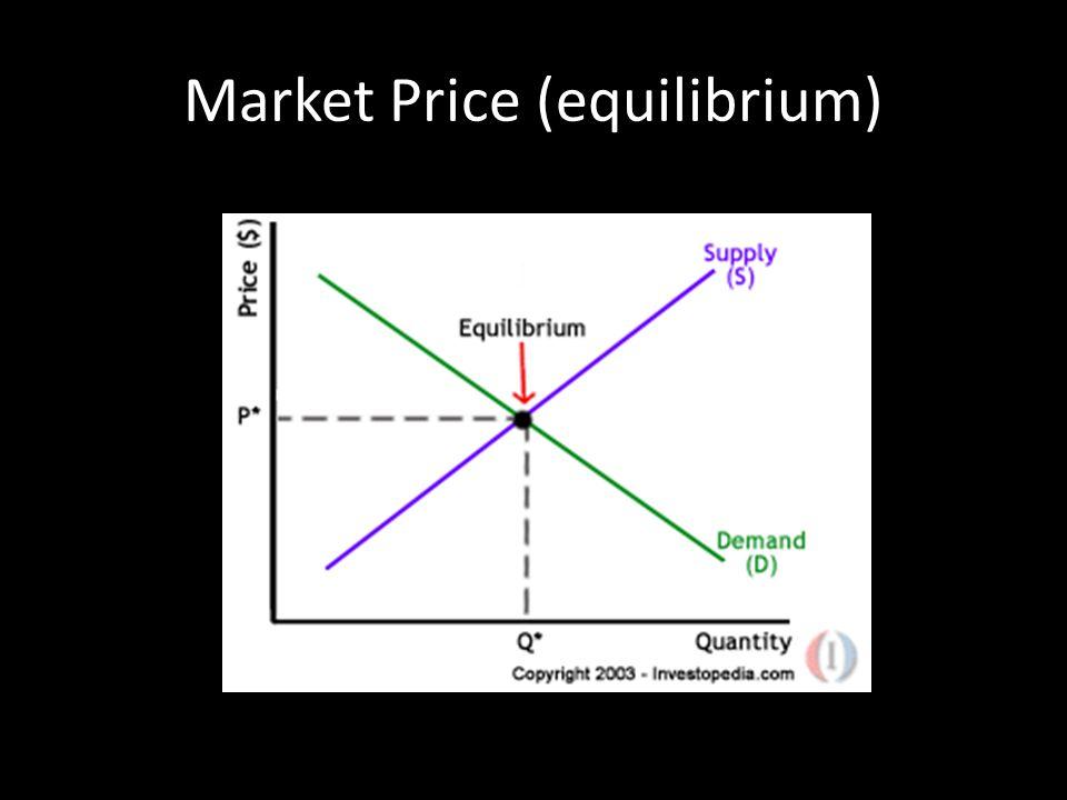 Market Price (equilibrium)