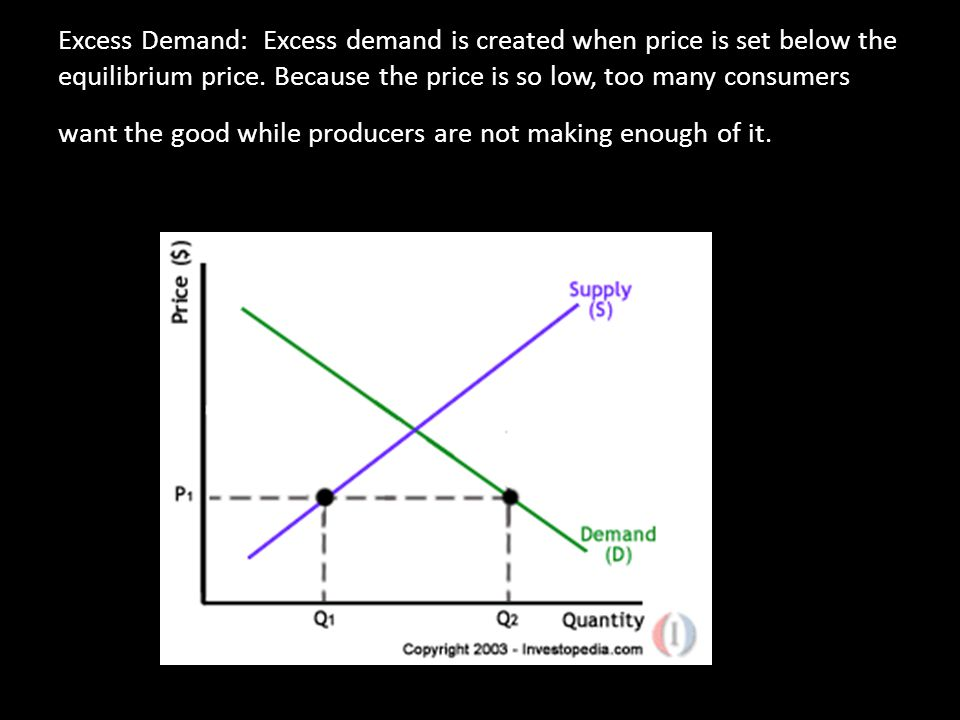 Excess Demand: Excess demand is created when price is set below the equilibrium price.