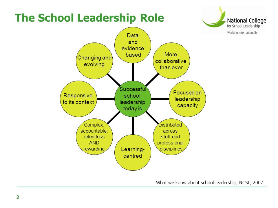 The Importance of School Leadership