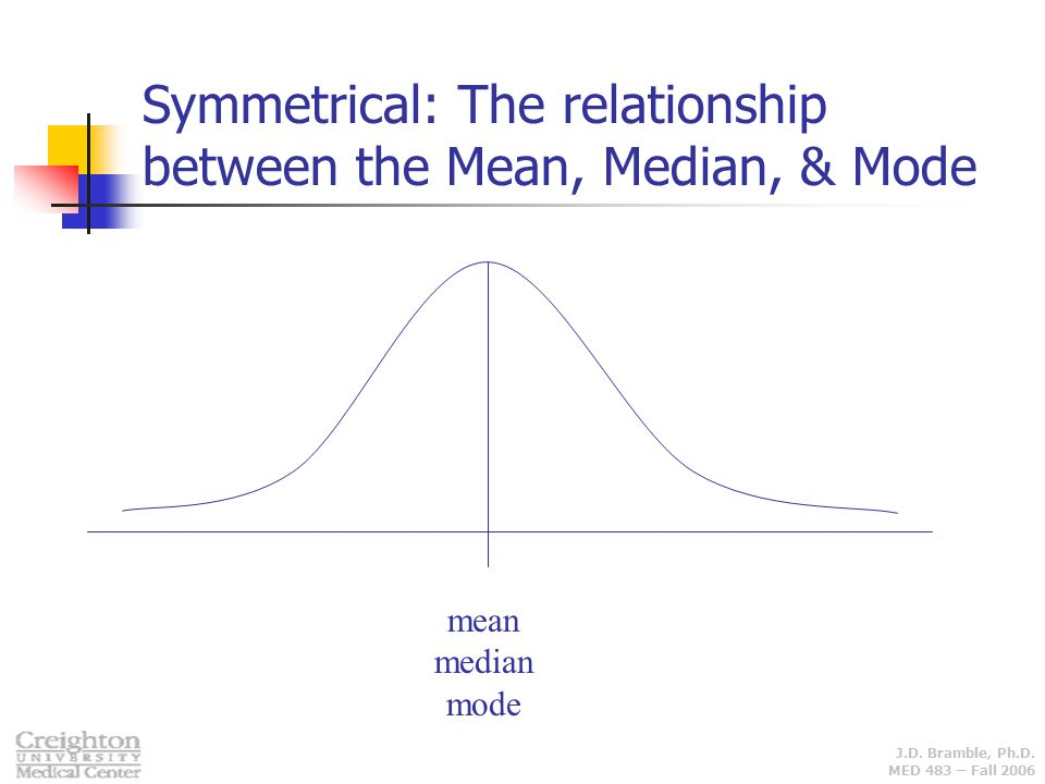 Symmetrical: The relationship between the Mean, Median, & Mode