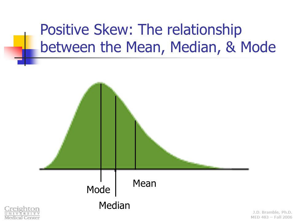 Positive Skew: The relationship between the Mean, Median, & Mode