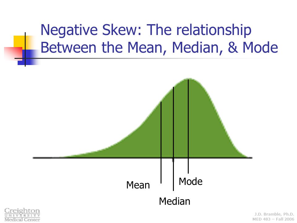 Negative Skew: The relationship Between the Mean, Median, & Mode