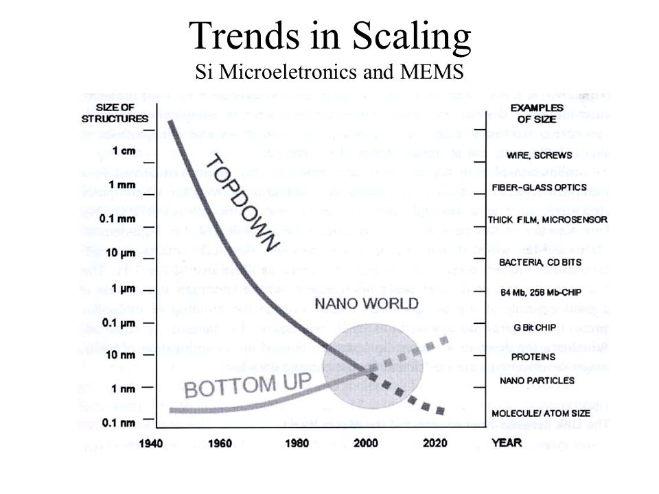 Trends in Scaling Si Microeletronics and MEMS