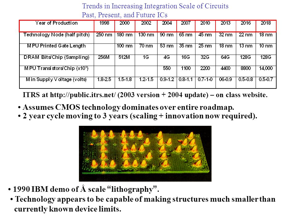 • Assumes CMOS technology dominates over entire roadmap.