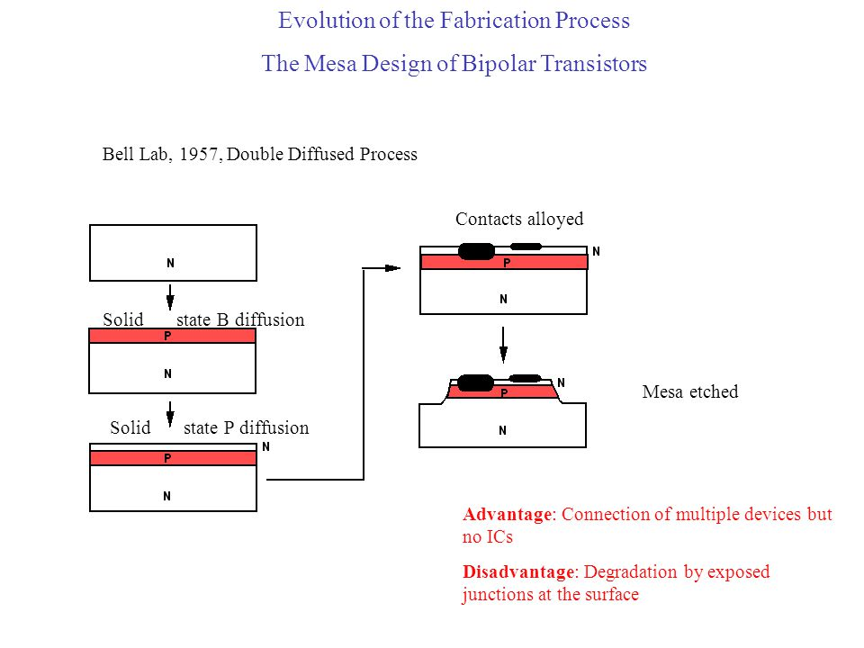 Evolution of the Fabrication Process