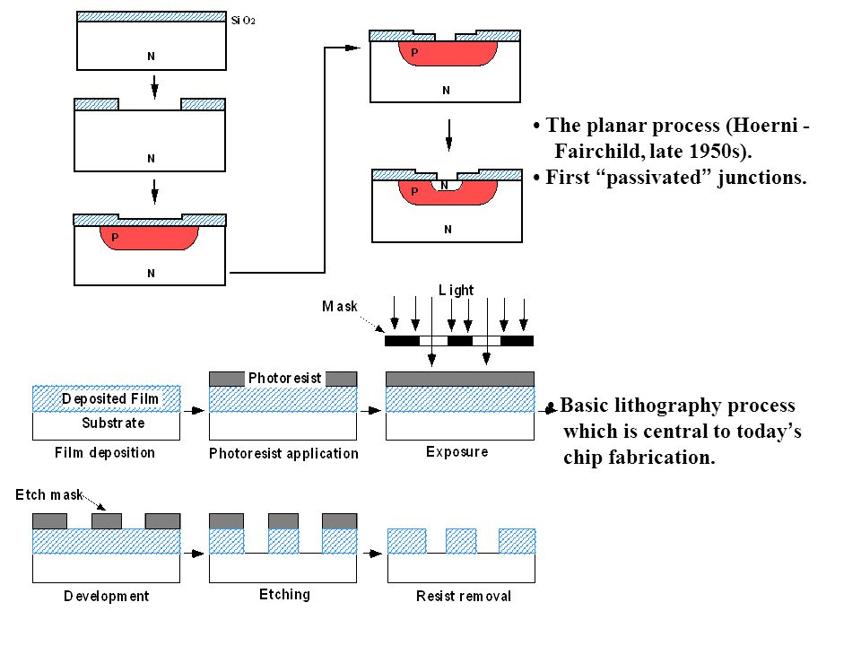 • The planar process (Hoerni -