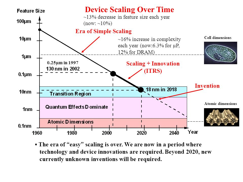 Device Scaling Over Time