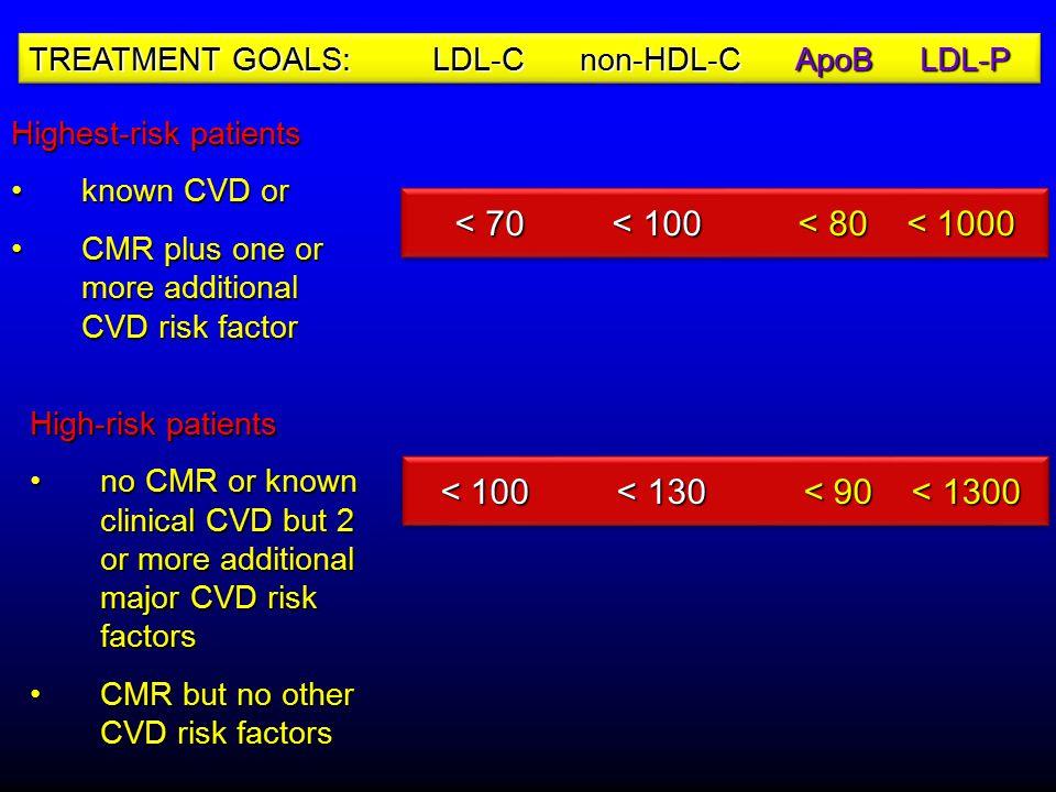 ApoB LDL-P (mg/dL) < 70 < 100 < 80 < 1000