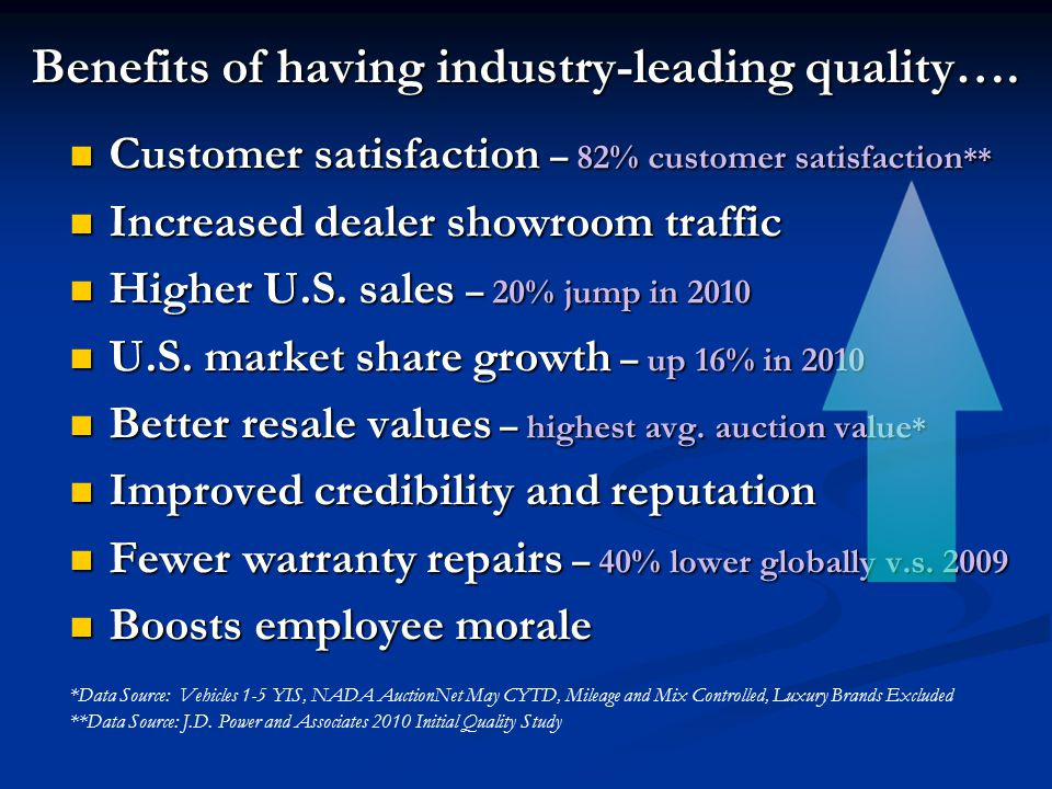 Benefits of having industry-leading quality….