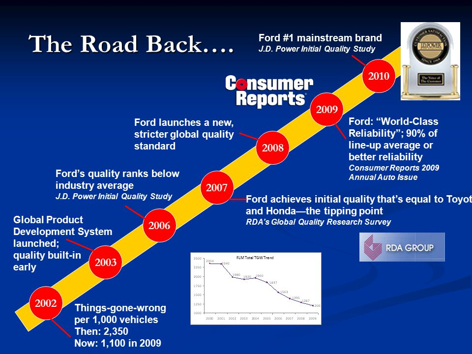 The Road Back…. Ford #1 mainstream brand. J.D. Power Initial Quality Study. 2010. 2009. Ford launches a new, stricter global quality standard.