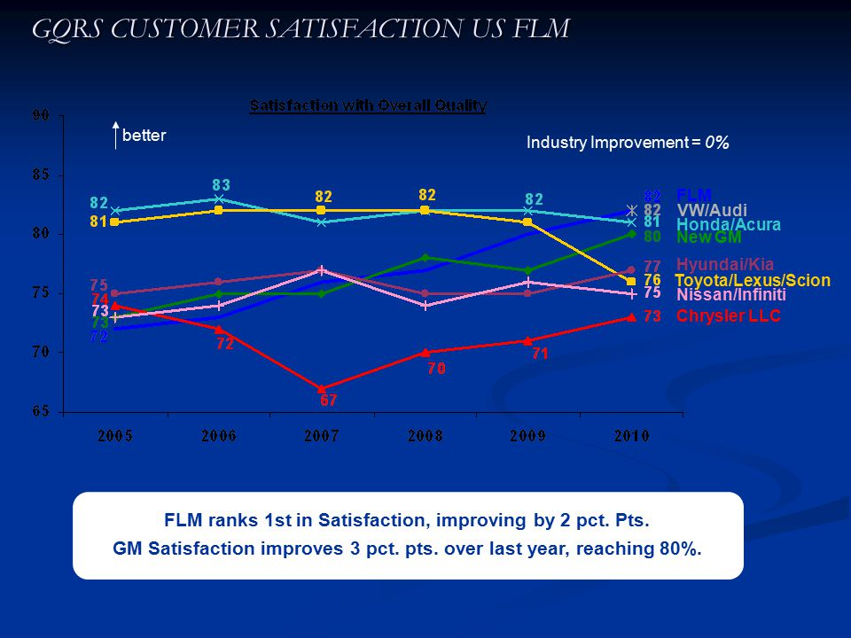 An analysis of development of costumer satisfaction committee in toyota