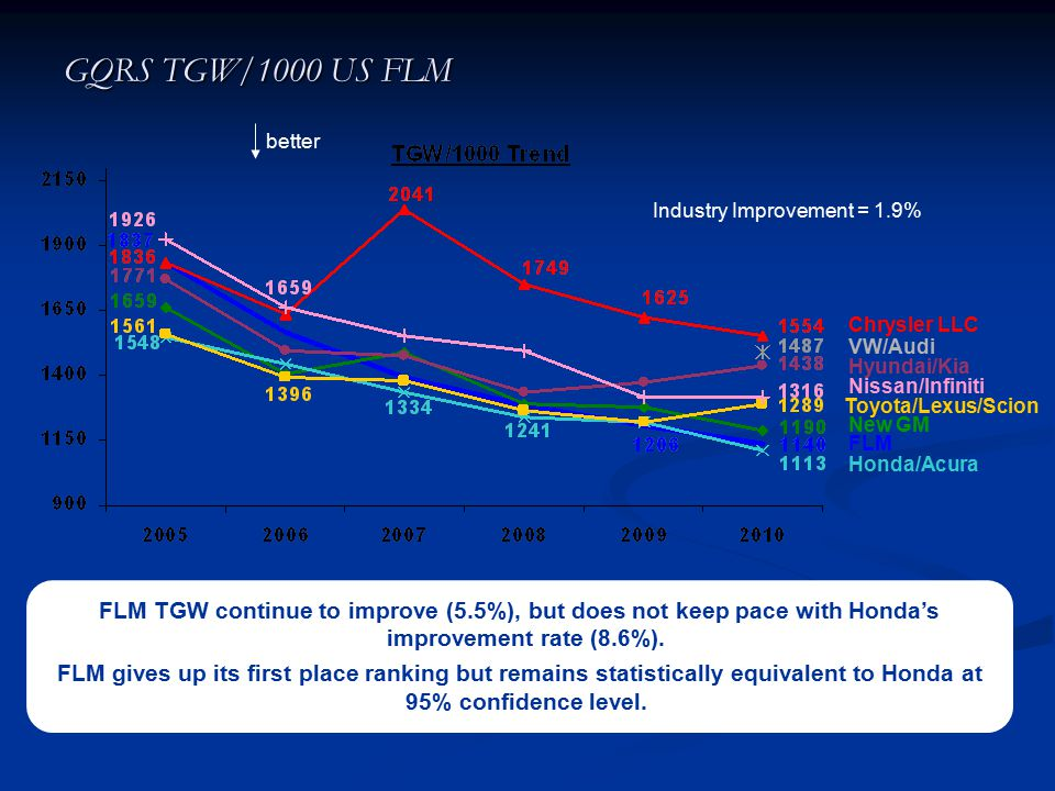 GQRS TGW/1000 US FLM better. Industry Improvement = 1.9% Chrysler LLC. VW/Audi. Hyundai/Kia. Nissan/Infiniti.