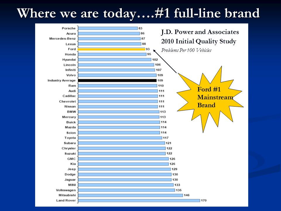 Where we are today….#1 full-line brand