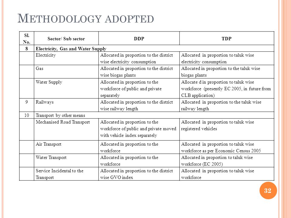Methodology adopted Sl. No. Sector/ Sub sector DDP TDP 8