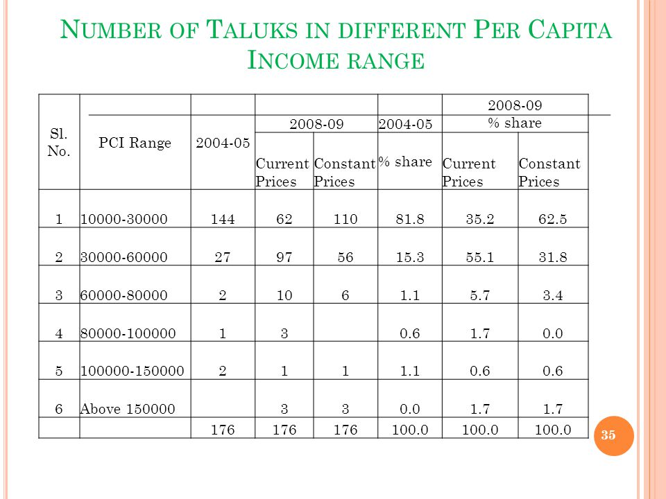 Number of Taluks in different Per Capita Income range