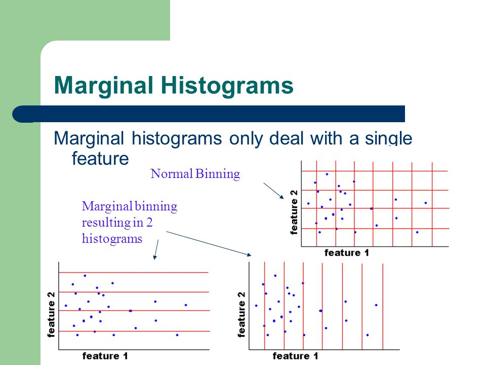 Marginal Histograms Marginal histograms only deal with a single feature.